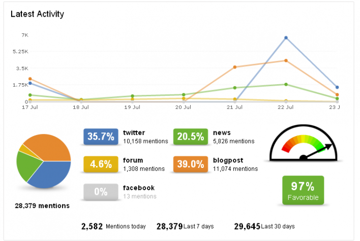 21 indicadores imprescindibles en un reporte de Social Media