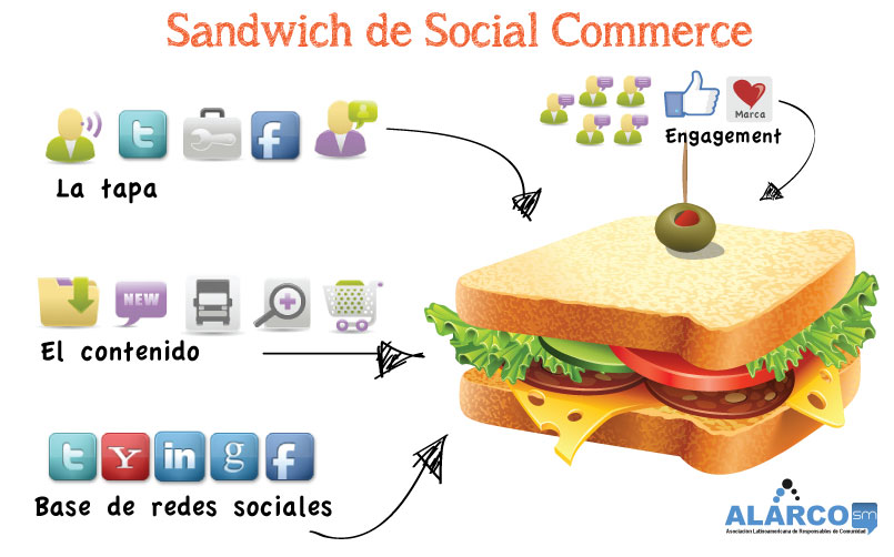 sandwich_social_commerce